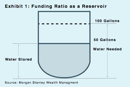 Exhibit 1: Funding Ratio as a Reservoir