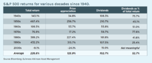S&P 500 returns for various decades since 1940