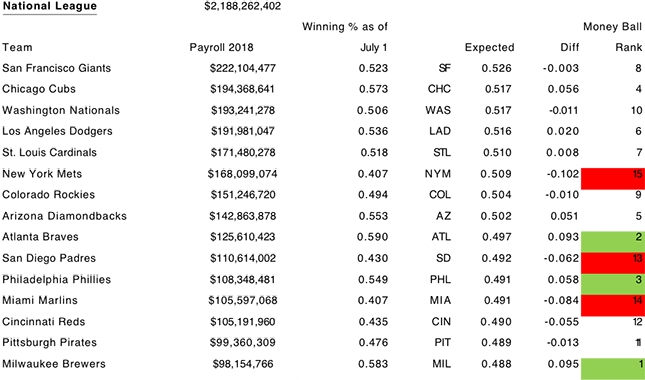 2018 MLB Moneyball Report - Worth