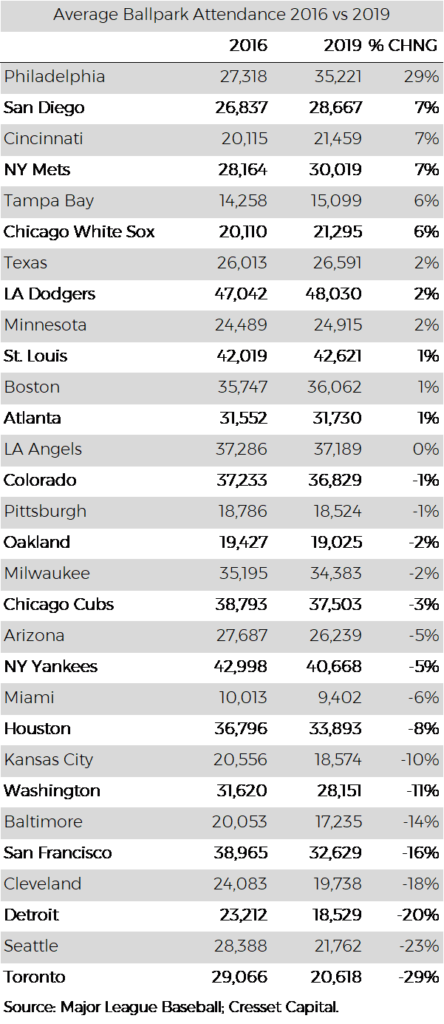 MLB Average Ballpark Attendance per team