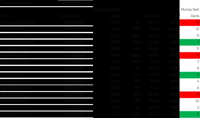 MLB Team Payroll and Winning Percentage